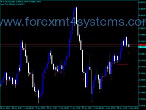 Indekatoriya Forex First Strike Trading