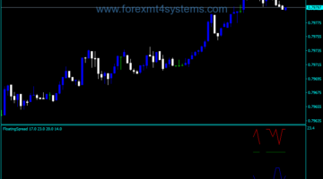 Forex Floating Spread Indicator
