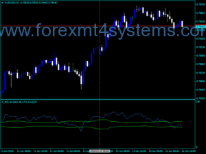 Forex Forece سفارشی شاخص RSI