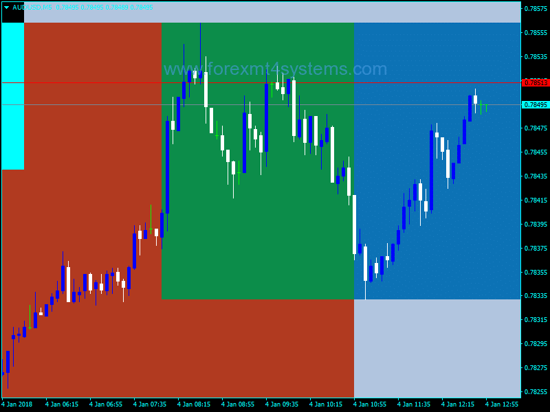 Forex Four Sessions Indicator
