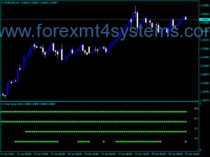 Forex Four Time Frame Indicador ADX