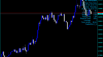 Forex Full Information Indicator