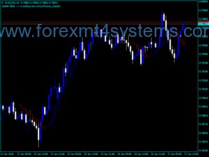 Forex Future Bar Trading Indicator