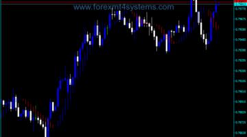Forex Future Bar Trading Indicator