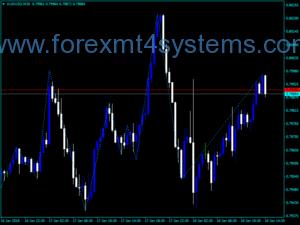 Forex Gann ZigZag Trading Indicator