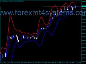 Forex Gaussian Bands Indicator