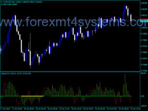 Forex Gentor CCIM Trading Indicator
