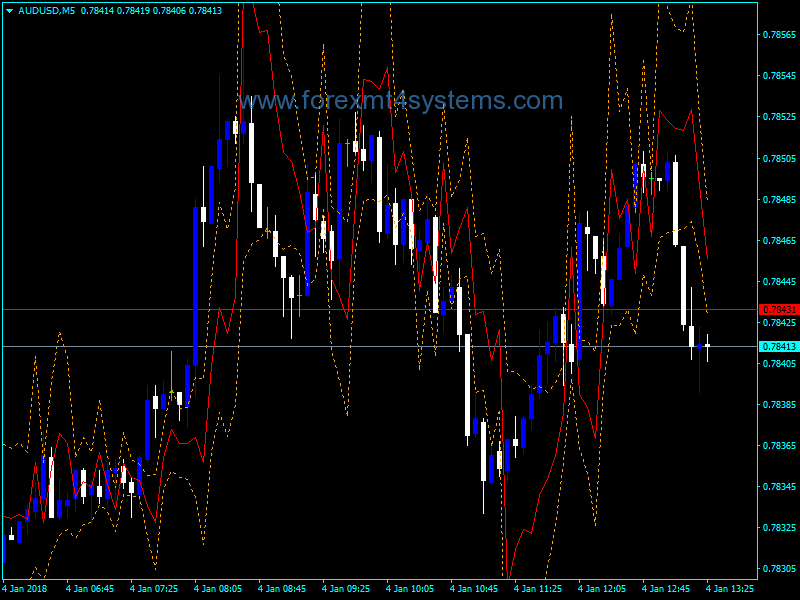 Forex Grucha Channel Indicator
