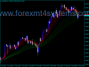 Forex Guppy Meerdere Moving Averages Indicator