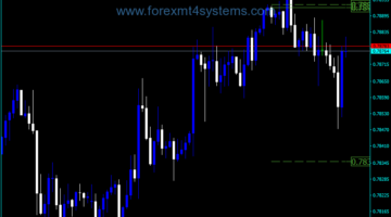 Forex High Low Close Previous Day Indicator