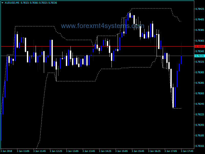 Forex Highest Lowest Indicator