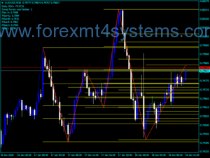 Forex ICWR Chart Indicator Swings