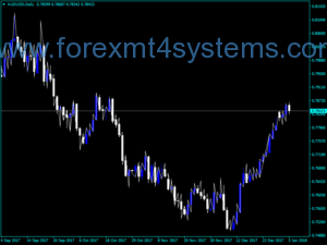Forex Ideal ZigZag Indicator