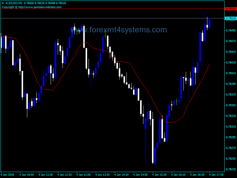 Forex Inverse Distance Weighted Moving Average Indicator