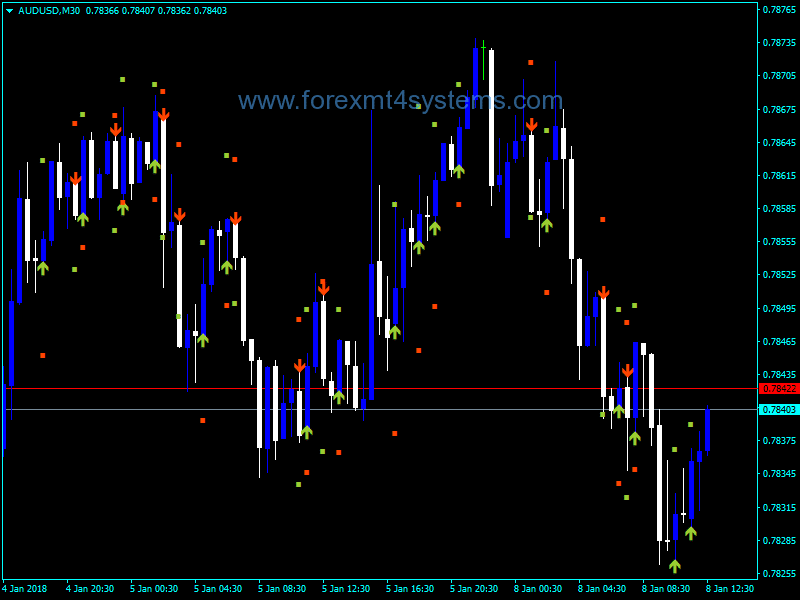 Forex JJN Buy Sell Bee Signals Indicator