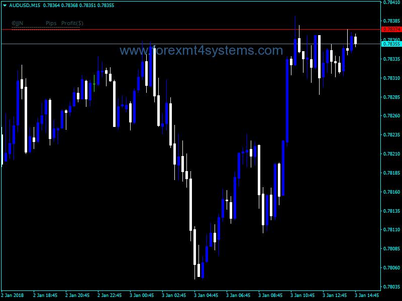 Forex JJN Trade Info Indicator