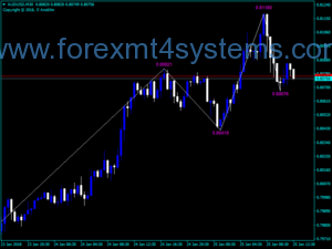 Forex KNJ ZigZag Value Indicator