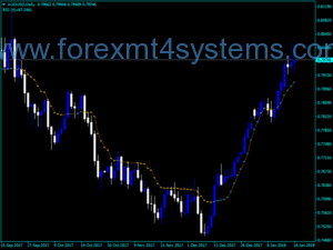 Forex Kaufman Buy Sell Linja Indikatur