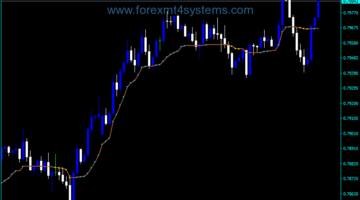Forex Kaufmans AMA from Wellx Indicator