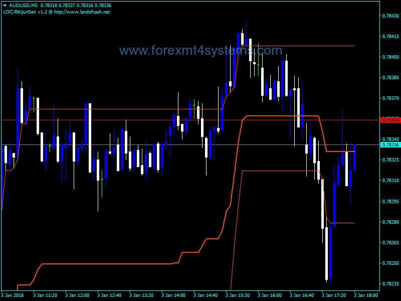 Forex LOC Kijun Sen Channel Indicator
