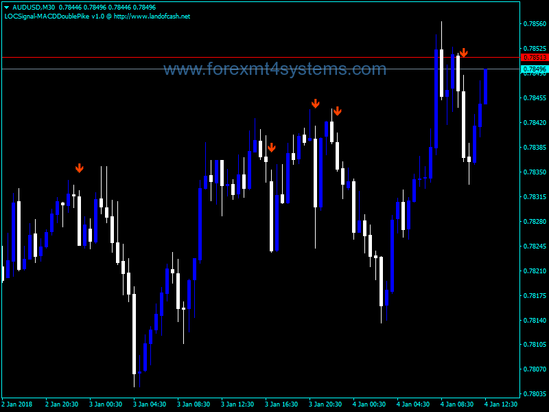 Forex LOCSignal MACD Double Pike Indicator