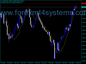 Indekatorê Fast Calculation Forex LRMA