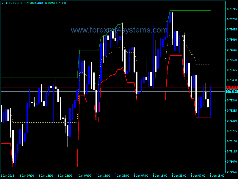 Forex Limited Donchian Chanel Indicator