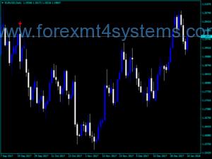 Ji bo Trend Indicator for Forex Look