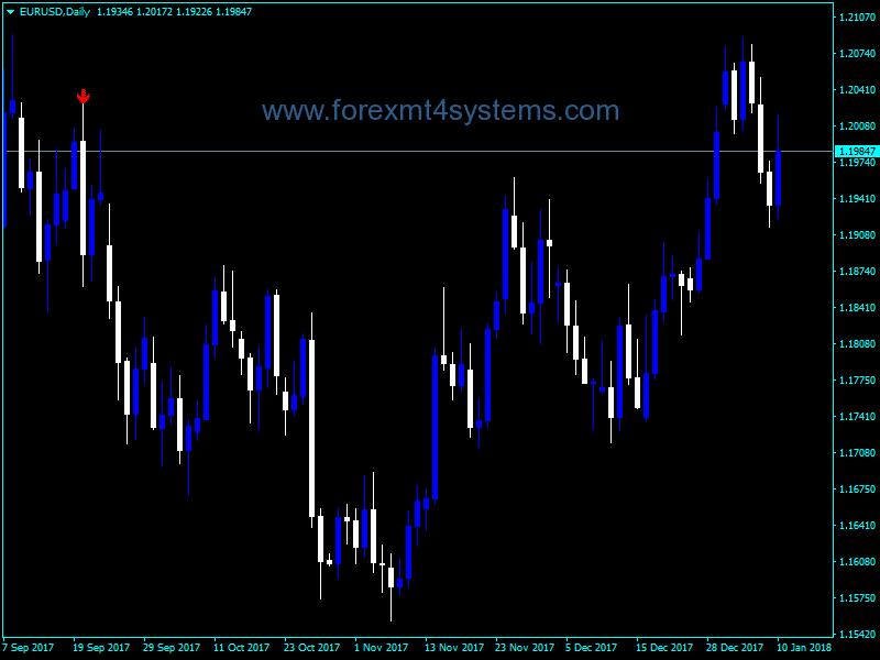 Forex procura indicador de tendência