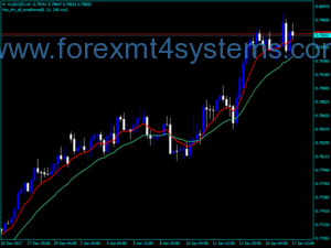 Forex MA 4H Cross Trading Indicator