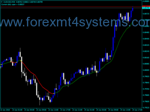 Forex MA Color Applied Price Indicator