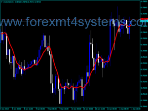 Forex MA Lock Cross Indicator