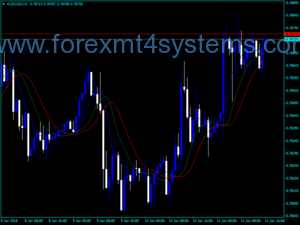 Forex MA Triple Median Indicator