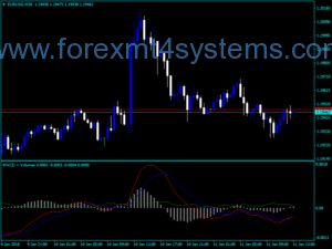 Forex MACD Plus Volume Indicator