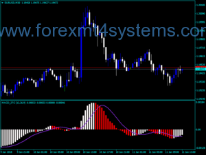 Forex MACD Du Tone Color Indicator