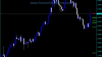 Forex MTF EMA 20 Indicator