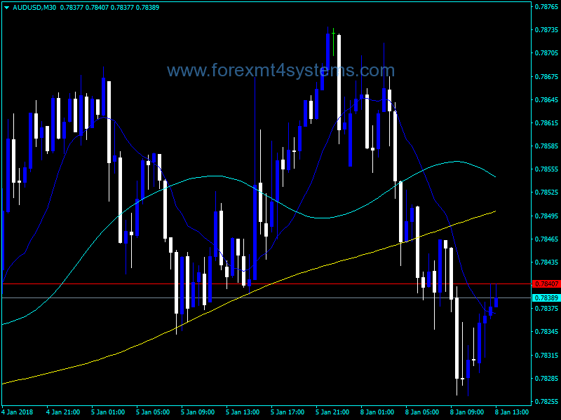 Forex Ma On Ma Signals Indicator