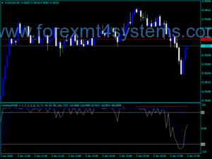 Forex Madness MA Индикатор