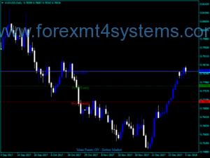 Forex Principais Pontos Dottor Market Indicator