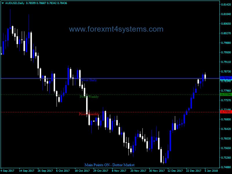 Forex Main Points Dottor Market Indicator