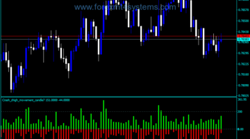 Forex Market Crash Alert Indicator