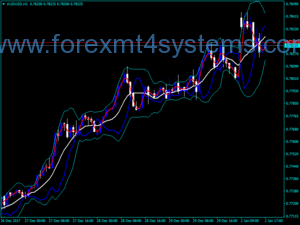 Forex Mirror Bands Indicator