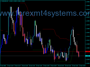 Forex Modi Simple Buy Sell Indicator