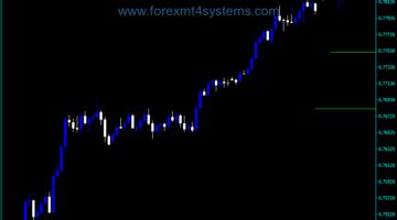 Forex Multi Line Moving Average Indicator