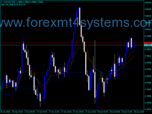 Forex Multi Time Frame Mas Indicator