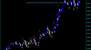 Indekatoriya Kontrolê ya Forex Multi Trend