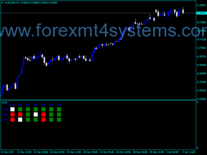 Forex Multi currency pair Indicator
