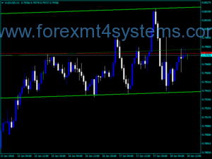 Forex NB SHI Channel Indicator
