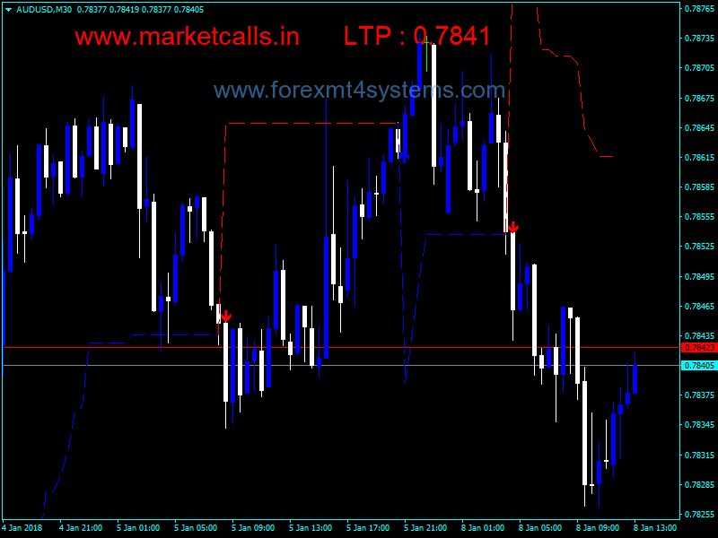 Forex Non Repainting Supertrend Indicator