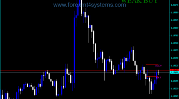 Forex Open With break MA Indicator